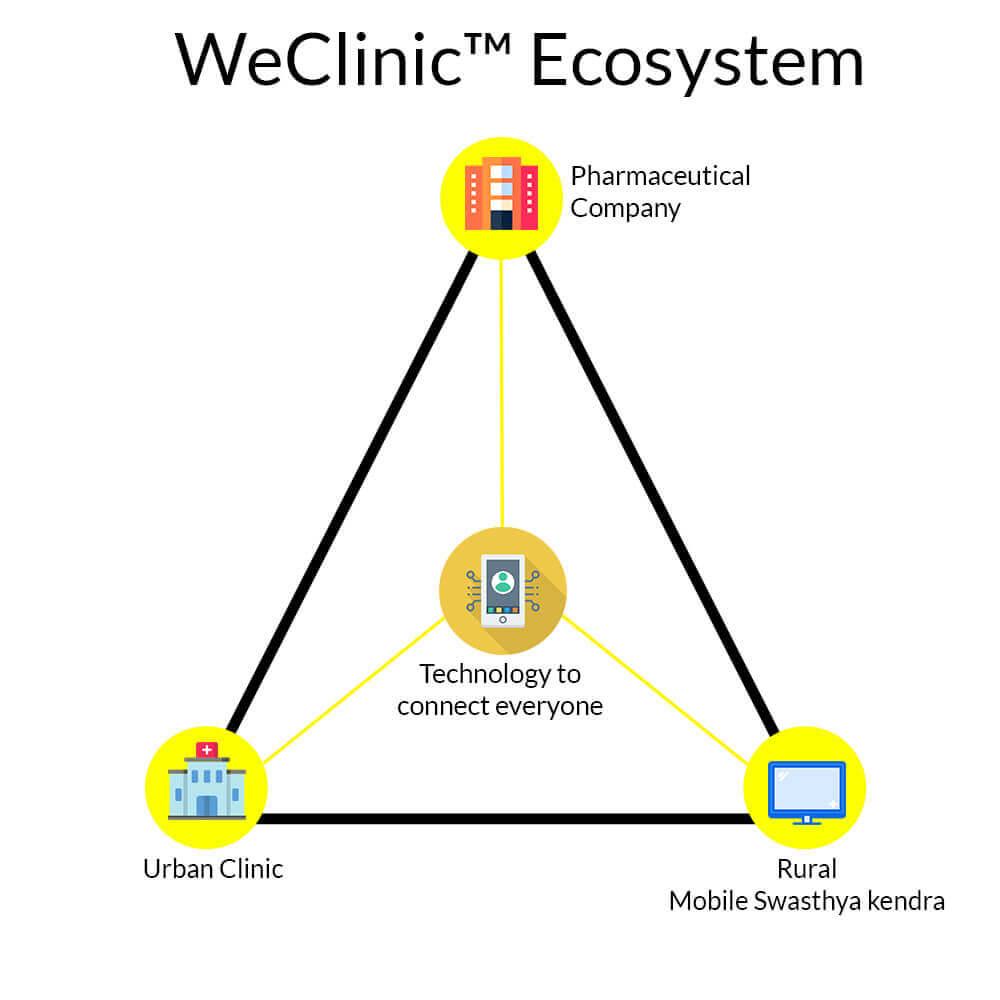 WeClinic Ecosystem